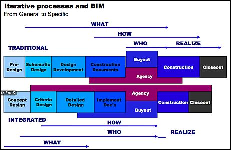 Aligning BIM with Your Design Process