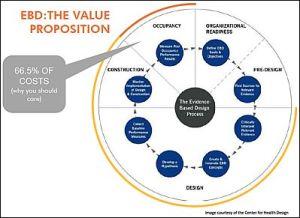 Evidence Based Design Value Proposition